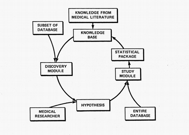 The Discovery Cycle implemented by the RX Project