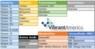 Measuring Vitamin and Micronutrient Levels in your Blood and Cells